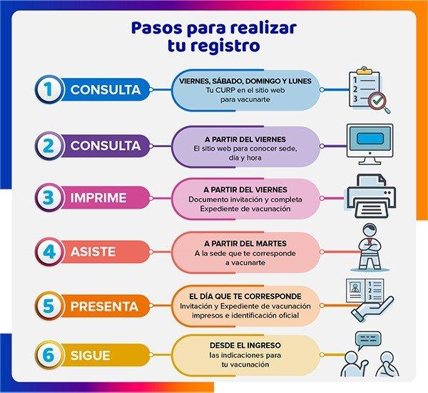 Pasos Vacuna Covid maestros Guanajuato