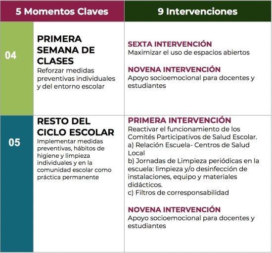 REGRESO A CLASES PRESENCIALES MOMENTOS CLAVE
