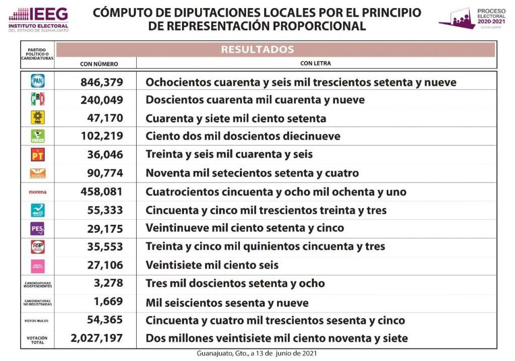 elecciones 2021 guanajuato