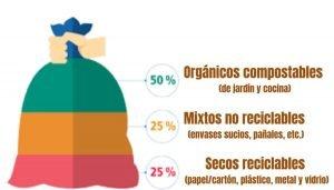 Disminuir los problemas ambientales