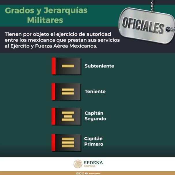 grados y jerarquías militares SEDENA oficiales